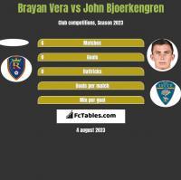 Brayan Vera vs John Bjoerkengren h2h player stats