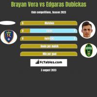 Brayan Vera vs Edgaras Dubickas h2h player stats