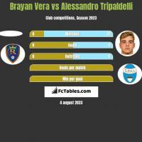 Brayan Vera vs Alessandro Tripaldelli h2h player stats