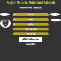 Brayan Vera vs Mohamed Bahlouli h2h player stats
