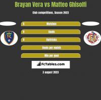 Brayan Vera vs Matteo Ghisolfi h2h player stats