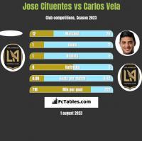 Jose Cifuentes vs Carlos Vela h2h player stats