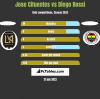 Jose Cifuentes vs Diego Rossi h2h player stats