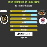 Jose Cifuentes vs Jack Price h2h player stats