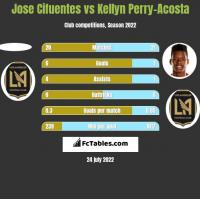 Jose Cifuentes vs Kellyn Perry-Acosta h2h player stats