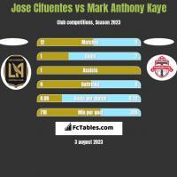 Jose Cifuentes vs Mark Anthony Kaye h2h player stats