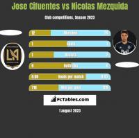 Jose Cifuentes vs Nicolas Mezquida h2h player stats