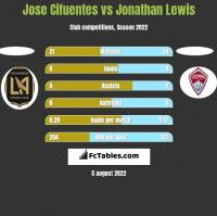 Jose Cifuentes vs Jonathan Lewis h2h player stats