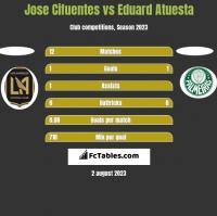 Jose Cifuentes vs Eduard Atuesta h2h player stats