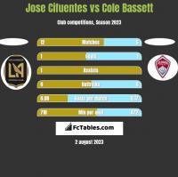 Jose Cifuentes vs Cole Bassett h2h player stats