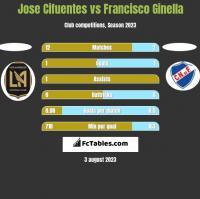 Jose Cifuentes vs Francisco Ginella h2h player stats