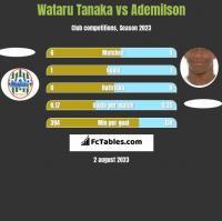 Wataru Tanaka vs Ademilson h2h player stats