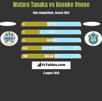 Wataru Tanaka vs Kosuke Onose h2h player stats