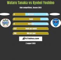 Wataru Tanaka vs Kyohei Yoshino h2h player stats