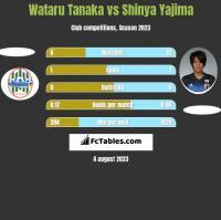 Wataru Tanaka vs Shinya Yajima h2h player stats