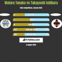 Wataru Tanaka vs Takayoshi Ishihara h2h player stats