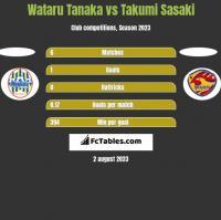 Wataru Tanaka vs Takumi Sasaki h2h player stats