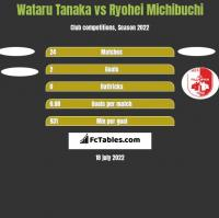 Wataru Tanaka vs Ryohei Michibuchi h2h player stats