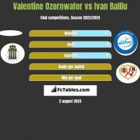 Valentine Ozornwafor vs Ivan Balliu h2h player stats