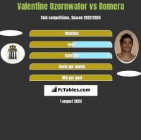 Valentine Ozornwafor vs Romera h2h player stats