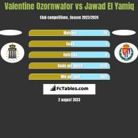 Valentine Ozornwafor vs Jawad El Yamiq h2h player stats
