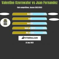 Valentine Ozornwafor vs Juan Fernandez h2h player stats