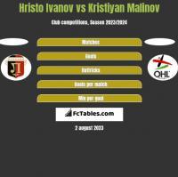 Hristo Ivanov vs Kristiyan Malinov h2h player stats