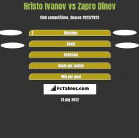 Hristo Ivanov vs Zapro Dinev h2h player stats