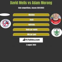 David Melis vs Adam Morong h2h player stats