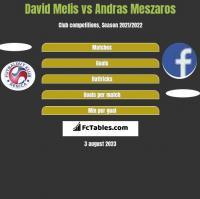 David Melis vs Andras Meszaros h2h player stats