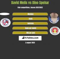 David Melis vs Dino Spehar h2h player stats