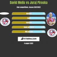 David Melis vs Juraj Piroska h2h player stats