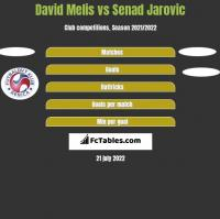 David Melis vs Senad Jarovic h2h player stats