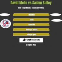 David Melis vs Sadam Sulley h2h player stats