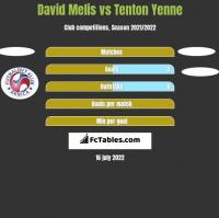 David Melis vs Tenton Yenne h2h player stats
