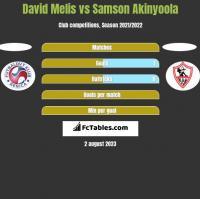 David Melis vs Samson Akinyoola h2h player stats