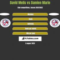 David Melis vs Damien Marie h2h player stats