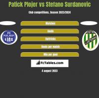 Patick Plojer vs Stefano Surdanovic h2h player stats