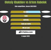 Oleksiy Khakhlov vs Artem Habelok h2h player stats