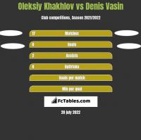 Oleksiy Khakhlov vs Denis Vasin h2h player stats