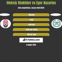 Oleksiy Khakhlov vs Egor Nazarina h2h player stats