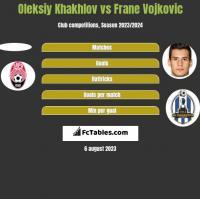 Oleksiy Khakhlov vs Frane Vojkovic h2h player stats