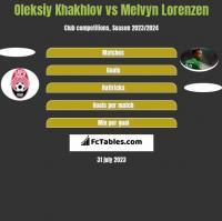 Oleksiy Khakhlov vs Melvyn Lorenzen h2h player stats