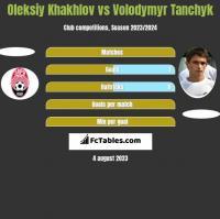Oleksiy Khakhlov vs Volodymyr Tanchyk h2h player stats