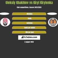 Oleksiy Khakhlov vs Kiryl Kirylenka h2h player stats