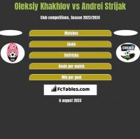 Oleksiy Khakhlov vs Andrei Strijak h2h player stats