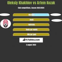 Oleksiy Khakhlov vs Artem Kozak h2h player stats