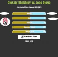 Oleksiy Khakhlov vs Joao Diogo h2h player stats