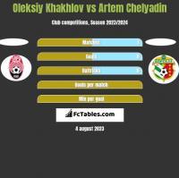 Oleksiy Khakhlov vs Artem Chelyadin h2h player stats