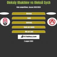 Oleksiy Khakhlov vs Oleksii Sych h2h player stats